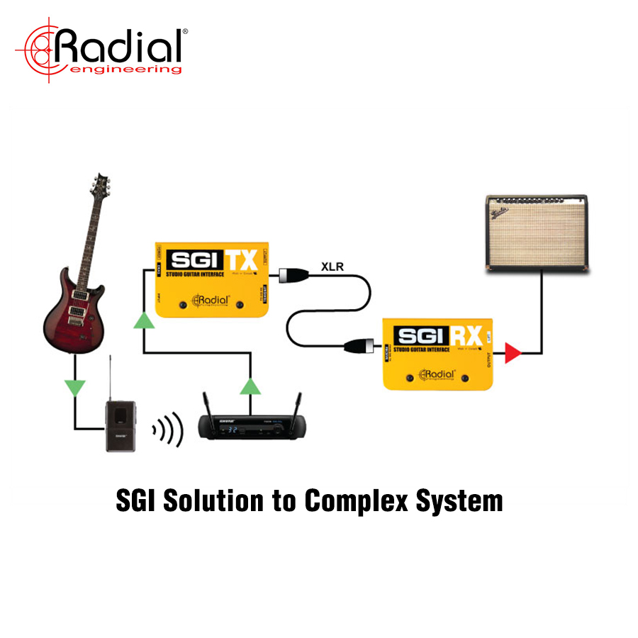 SGI Solution to Complex System