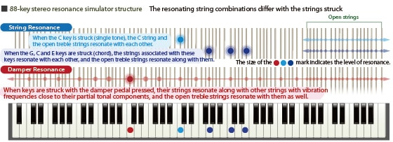 88 Key Stereo Resonance